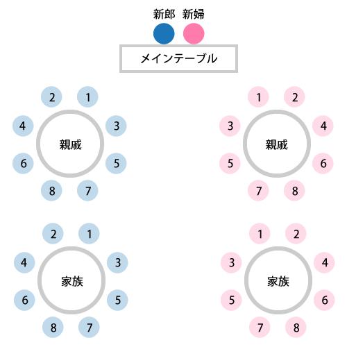 親族婚の席次(円卓)