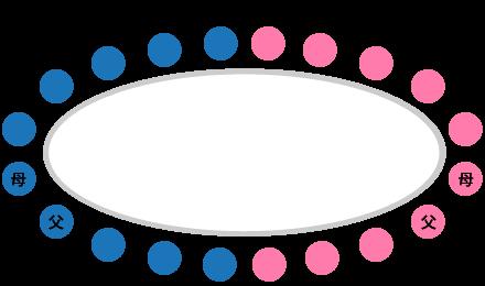 オーバル型の席順