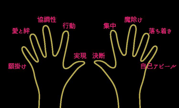 指輪を付ける位置によって変わる、指の意味