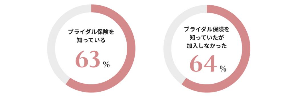 maricuru✕ASSOCIA〜少額短期保険〜『結婚式総合保険』に関するアンケート調査