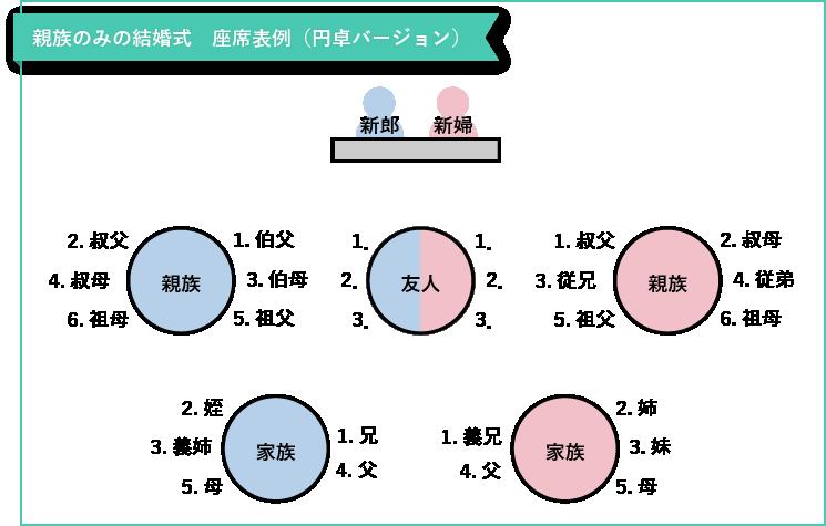 親族のみの結婚式の座席表(丸テーブル)