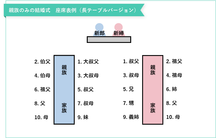親族のみの結婚式の座席表(長テーブル)