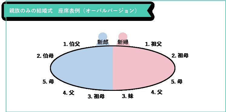 親族のみの結婚式の座席表(オーバル型)
